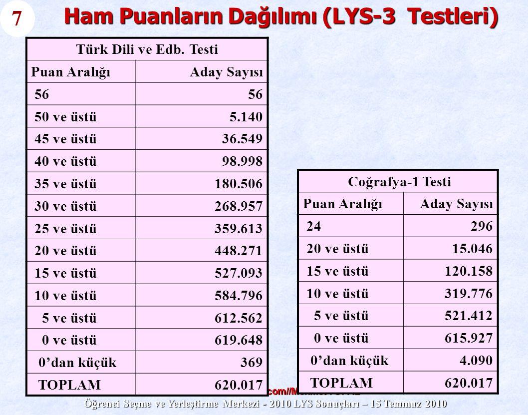 www.atilimdersanesi.com//Mehmet TOPAL Öğrenci Seçme ve Yerleştirme Merkezi - 2010 LYS Sonuçları – 15 Temmuz 2010 Ham Puanların Dağılımı (LYS-4 Testleri) Coğrafya-2 Testi Puan AralığıAday Sayısı 162.200 15 ve üstü2.473 10 ve üstü100.345 5 ve üstü261.608 0 ve üstü340.596 0'dan küçük2.535 TOPLAM343.131 Tarih Testi Puan AralığıAday S.