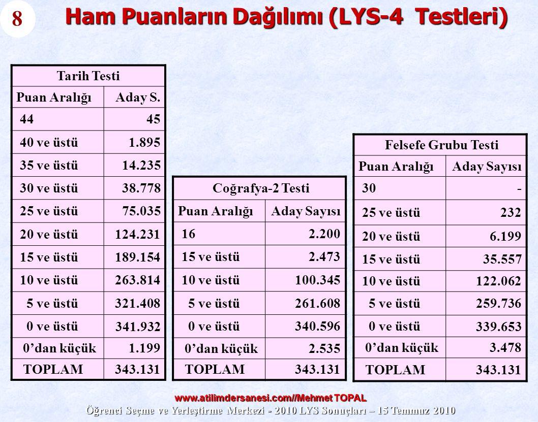www.atilimdersanesi.com//Mehmet TOPAL Öğrenci Seçme ve Yerleştirme Merkezi - 2010 LYS Sonuçları – 15 Temmuz 2010 Ham Puanların Dağılımı (LYS-4 Testler