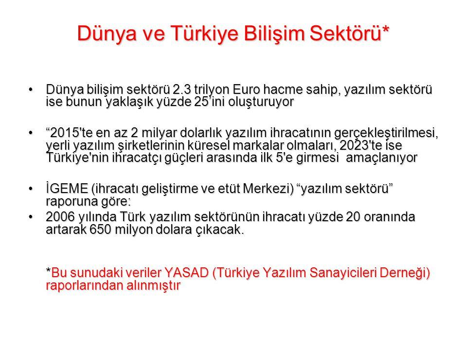 Dünya ve Türkiye Bilişim Sektörü* •Dünya bilişim sektörü 2.3 trilyon Euro hacme sahip, yazılım sektörü ise bunun yaklaşık yüzde 25'ini oluşturuyor • 2015 te en az 2 milyar dolarlık yazılım ihracatının gerçekleştirilmesi, yerli yazılım şirketlerinin küresel markalar olmaları, 2023 te ise Türkiye nin ihracatçı güçleri arasında ilk 5 e girmesi amaçlanıyor •İGEME (ihracatı geliştirme ve etüt Merkezi) yazılım sektörü raporuna göre: •2006 yılında Türk yazılım sektörünün ihracatı yüzde 20 oranında artarak 650 milyon dolara çıkacak.
