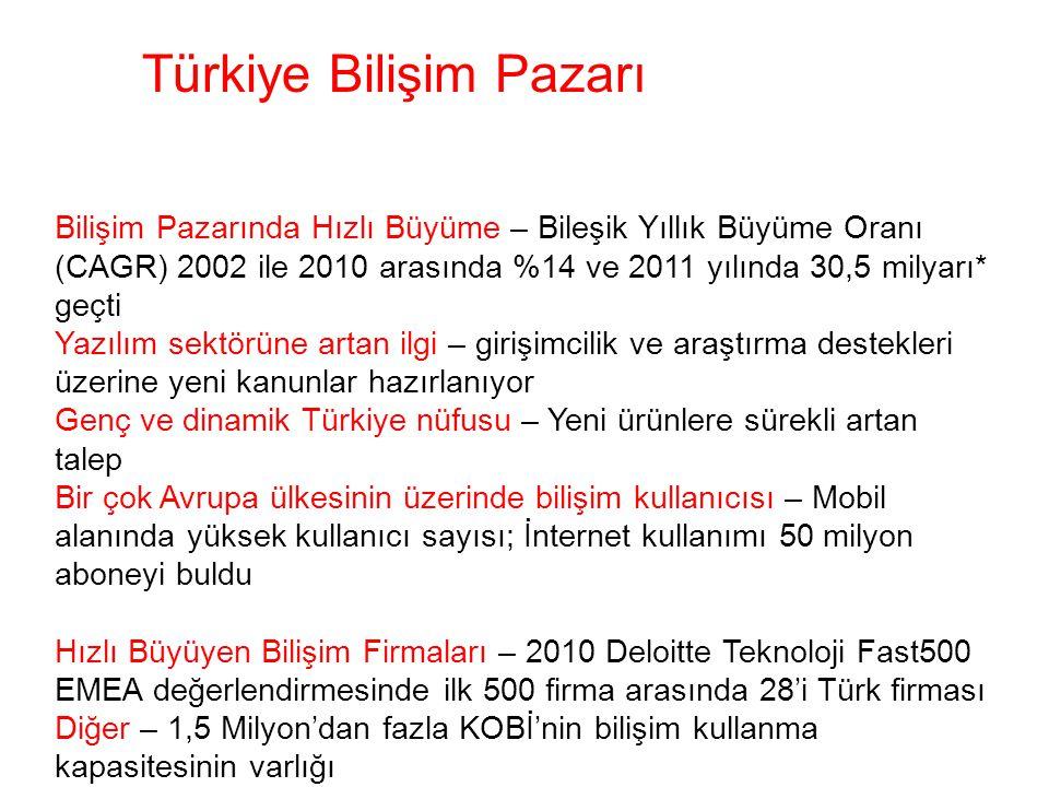 Bilişim Pazarında Hızlı Büyüme – Bileşik Yıllık Büyüme Oranı (CAGR) 2002 ile 2010 arasında %14 ve 2011 yılında 30,5 milyarı* geçti Yazılım sektörüne artan ilgi – girişimcilik ve araştırma destekleri üzerine yeni kanunlar hazırlanıyor Genç ve dinamik Türkiye nüfusu – Yeni ürünlere sürekli artan talep Bir çok Avrupa ülkesinin üzerinde bilişim kullanıcısı – Mobil alanında yüksek kullanıcı sayısı; İnternet kullanımı 50 milyon aboneyi buldu Hızlı Büyüyen Bilişim Firmaları – 2010 Deloitte Teknoloji Fast500 EMEA değerlendirmesinde ilk 500 firma arasında 28'i Türk firması Diğer – 1,5 Milyon'dan fazla KOBİ'nin bilişim kullanma kapasitesinin varlığı Türkiye Bilişim Pazarı