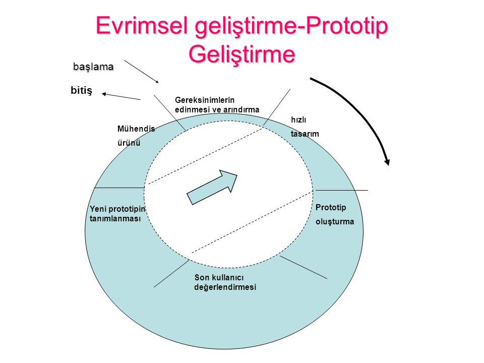 Evrimsel geliştirme-Prototip Geliştirme başlama başlama Gereksinimlerin edinmesi ve arındırma hızlı tasarım Prototip oluşturma Son kullanıcı değerlendirmesi Yeni prototipin tanımlanması Mühendis ürünü bitiş