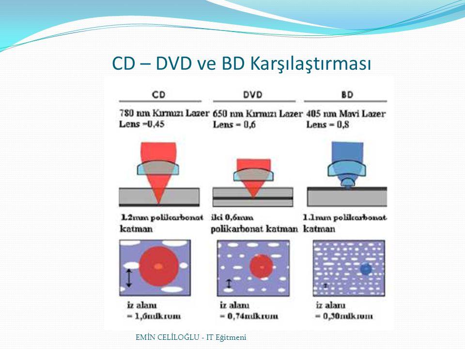 CD – DVD ve BD Karşılaştırması EMİN CELİLOĞLU - IT Eğitmeni