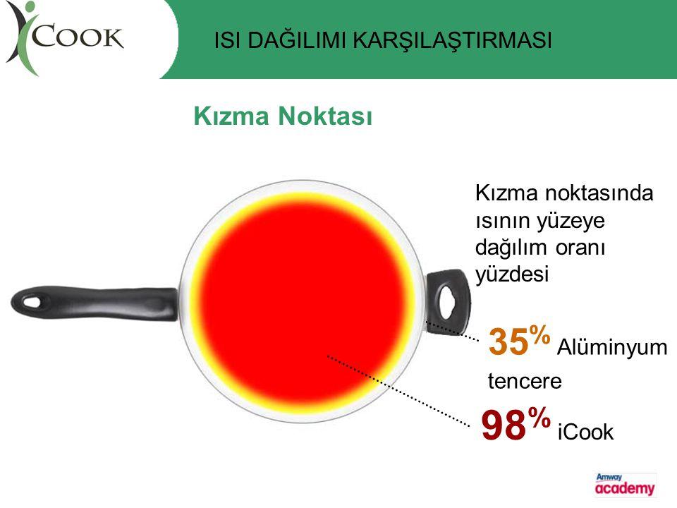 Kızma Noktası Kızma noktasında ısının yüzeye dağılım oranı yüzdesi 35 % Alüminyum tencere ISI DAĞILIMI KARŞILAŞTIRMASI 98 % iCook