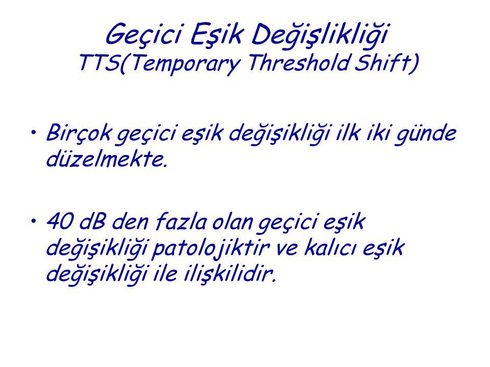 Geçici Eşik Değişlikliği TTS(Temporary Threshold Shift) •Birçok geçici eşik değişikliği ilk iki günde düzelmekte. •40 dB den fazla olan geçici eşik de