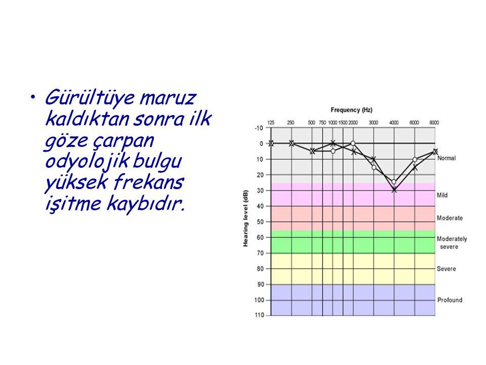 •Gürültüye maruz kaldıktan sonra ilk göze çarpan odyolojik bulgu yüksek frekans işitme kaybıdır.