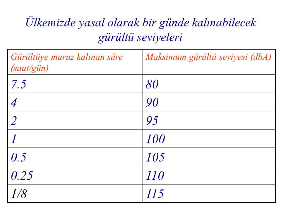 Ülkemizde yasal olarak bir günde kalınabilecek gürültü seviyeleri Gürültüye maruz kalınan süre (saat/gün) Maksimum gürültü seviyesi (dbA) 7.580 490 29