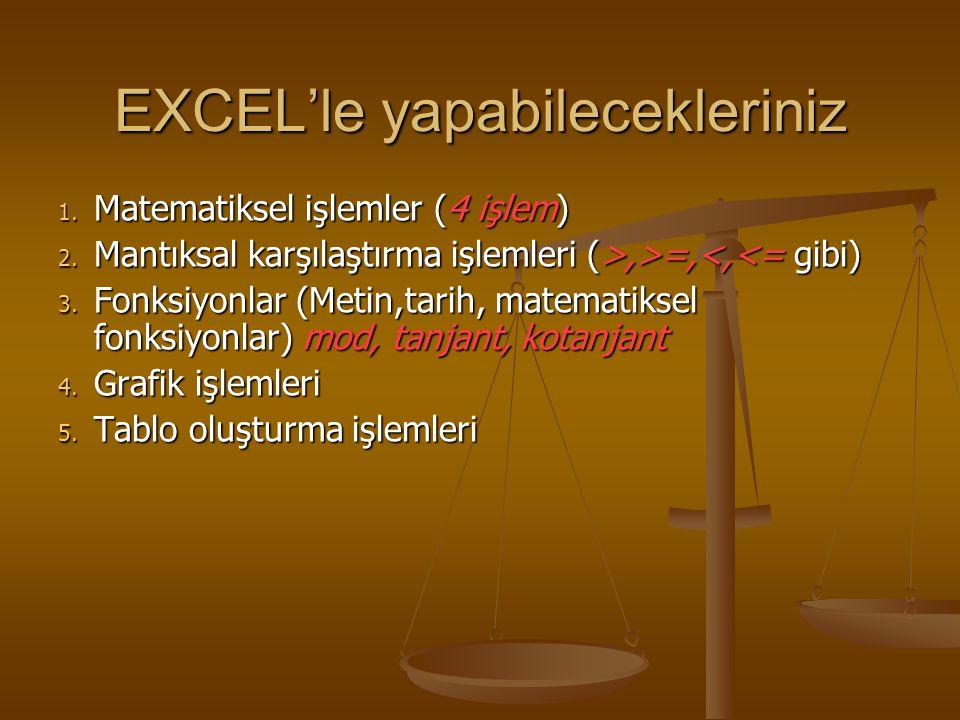 EXCEL'le yapabilecekleriniz 1. Matematiksel işlemler (4 işlem) 2. Mantıksal karşılaştırma işlemleri (>,>=,,>=,<,<= gibi) 3. Fonksiyonlar (Metin,tarih,