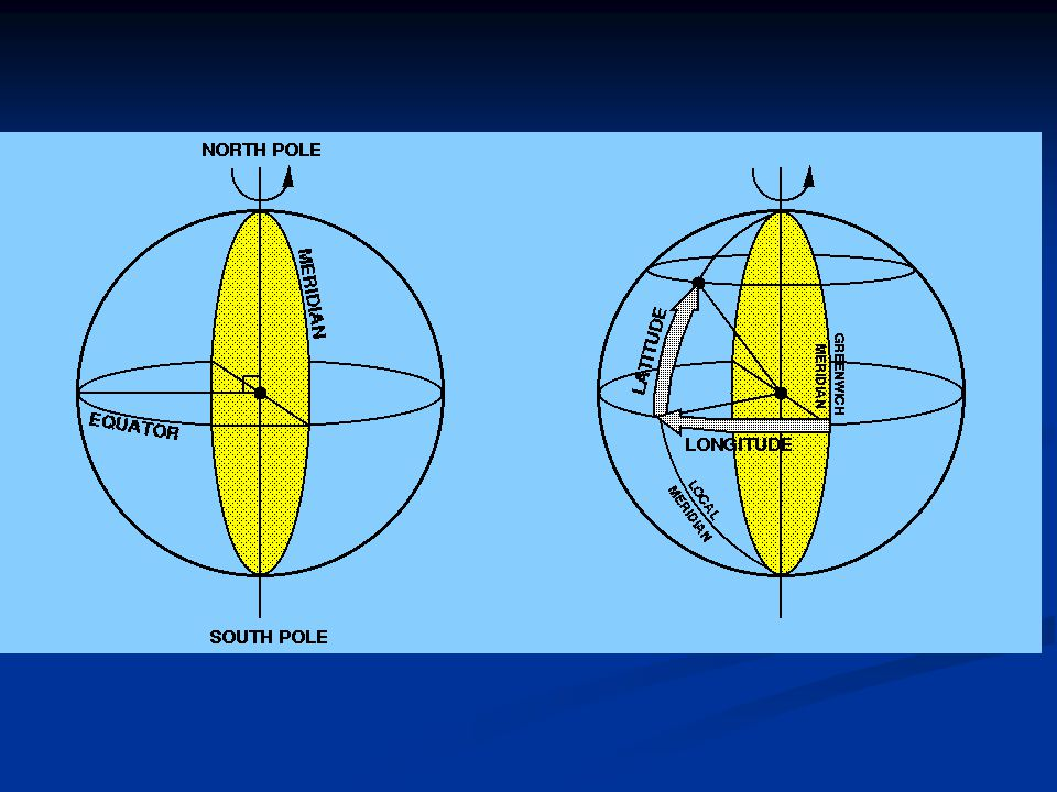  Gök küre üzerinde Astronomik üçgen ve yerküre üzerinde iki noktanın ve kuzey kutup (veya güney kutup) noktasının oluşturduğu üçgen bir küresel üçgendir ve bu üçgenin çözümünde Küresel Trigonometri kuralları geçerlidir.
