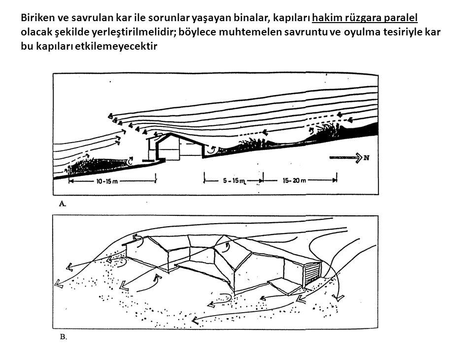 Biriken ve savrulan kar ile sorunlar yaşayan binalar, kapıları hakim rüzgara paralel olacak şekilde yerleştirilmelidir; böylece muhtemelen savruntu ve