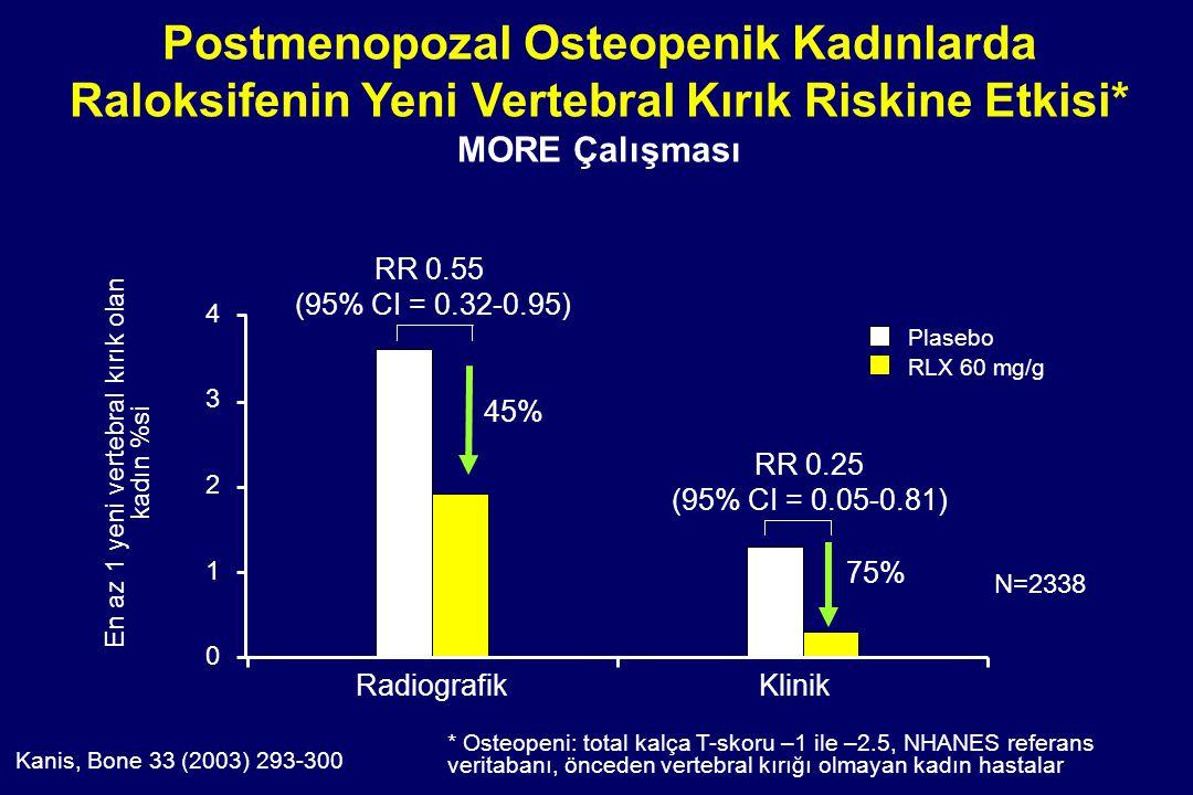 * Osteopeni: total kalça T-skoru –1 ile –2.5, NHANES referans veritabanı, önceden vertebral kırığı olmayan kadın hastalar Kanis, Bone 33 (2003) 293-30