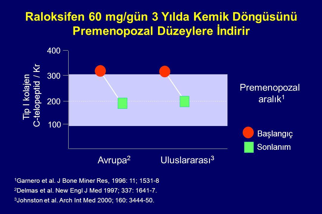 Raloksifen 60 mg/gün 3 Yılda Kemik Döngüsünü Premenopozal Düzeylere İndirir Premenopozal aralık 1 1 Garnero et al. J Bone Miner Res, 1996: 11; 1531-8