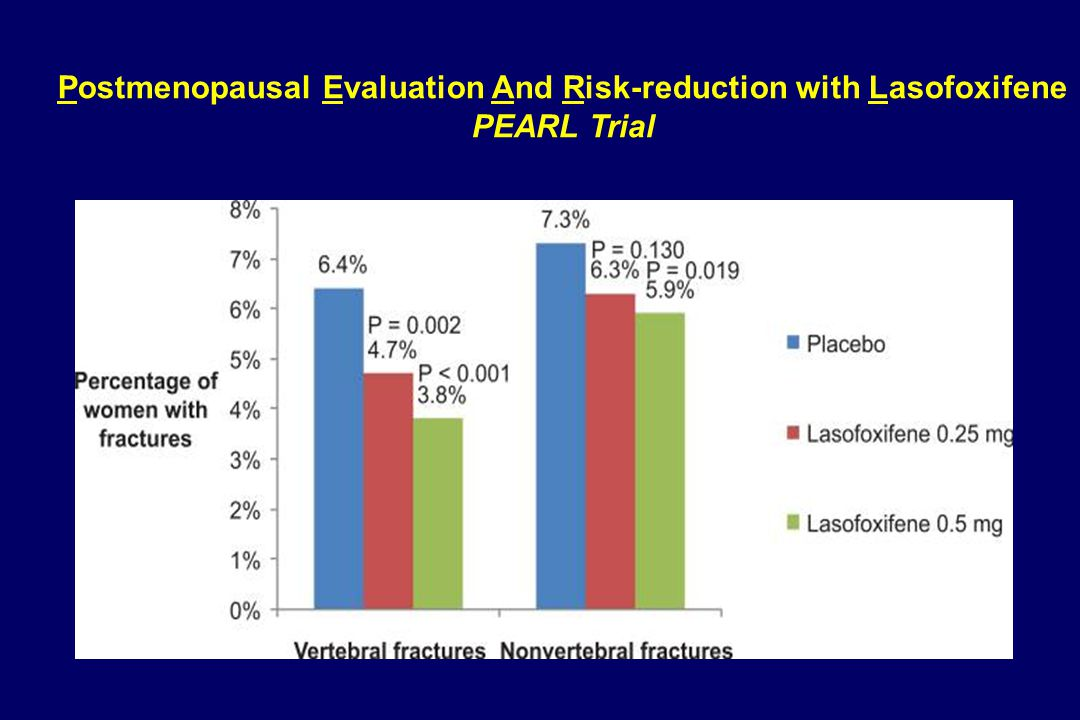 Postmenopausal Evaluation And Risk-reduction with Lasofoxifene PEARL Trial