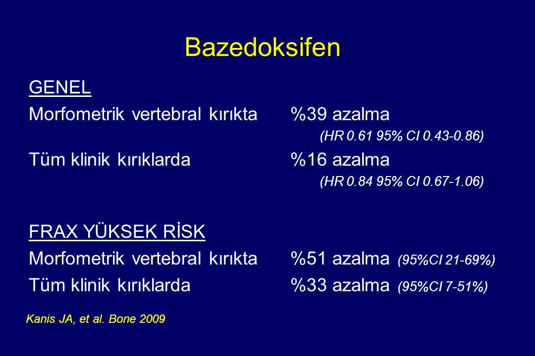 Bazedoksifen GENEL Morfometrik vertebral kırıkta %39 azalma (HR 0.61 95% CI 0.43-0.86) Tüm klinik kırıklarda %16 azalma (HR 0.84 95% CI 0.67-1.06) FRA