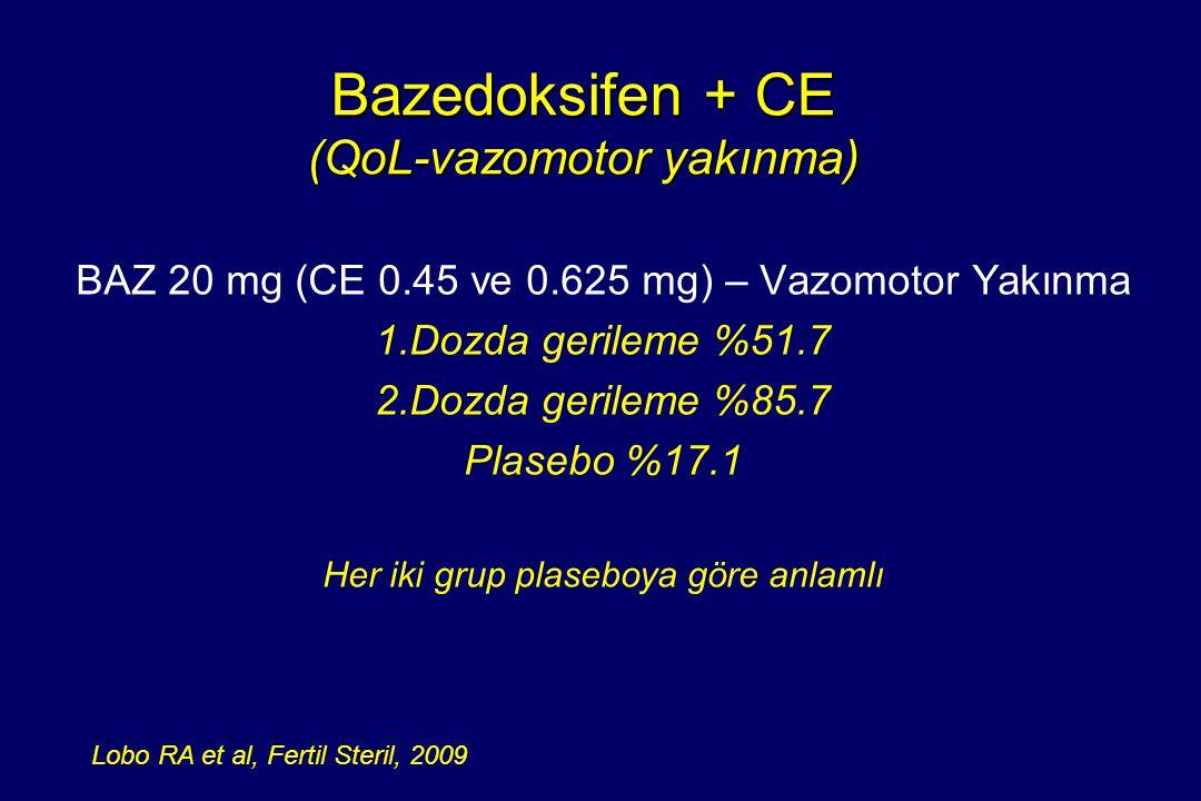 Bazedoksifen + CE (QoL-vazomotor yakınma) BAZ 20 mg (CE 0.45 ve 0.625 mg) – Vazomotor Yakınma 1.Dozda gerileme %51.7 2.Dozda gerileme %85.7 Plasebo %1