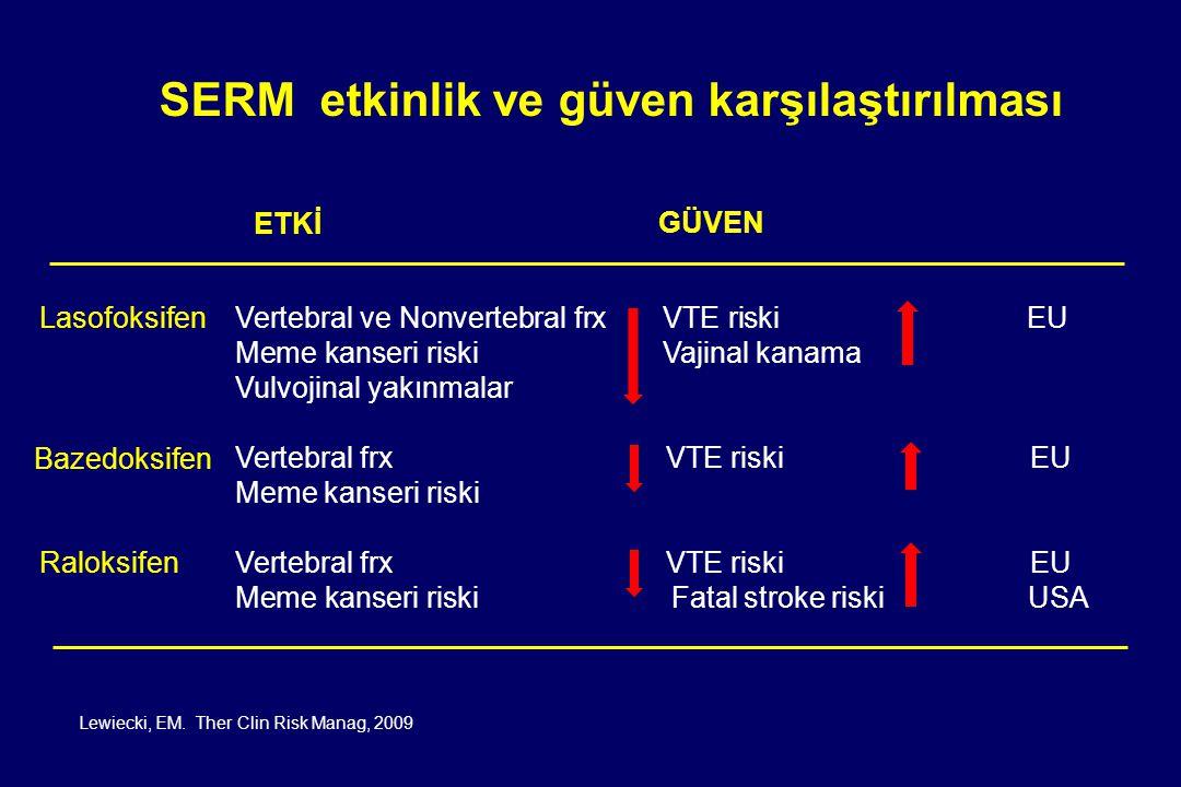 Lewiecki, EM. Ther Clin Risk Manag, 2009 Lasofoksifen Bazedoksifen Raloksifen Vertebral ve Nonvertebral frx VTE riskiEU Meme kanseri riski Vajinal kan