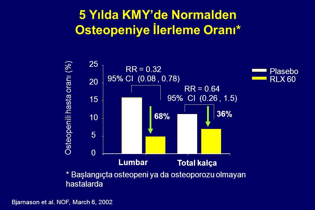 5 Yılda KMY'de Normalden Osteopeniye İlerleme Oranı* Osteopenili hasta oranı (%) 0 5 10 15 20 25 Plasebo RLX 60 RR = 0.32 95% CI (0.08, 0.78) RR = 0.6