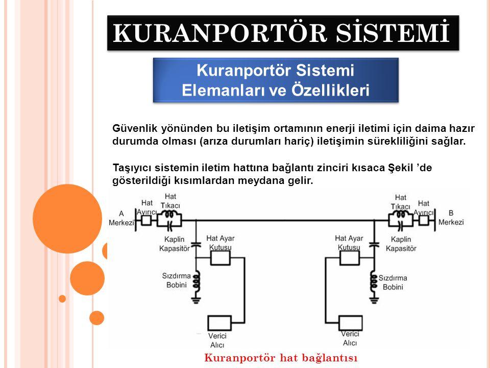 KURANPORTÖR SİSTEMİ 1.