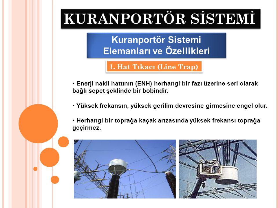 KURANPORTÖR SİSTEMİ Kuranportör Sistemi Elemanları ve Özellikleri 2.