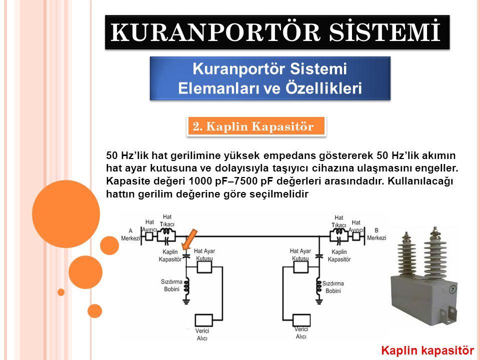 KURANPORTÖR SİSTEMİ Kuranportör Sistemi Elemanları ve Özellikleri 3.
