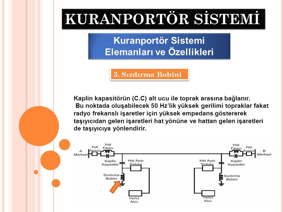 KURANPORTÖR SİSTEMİ Kuranportör Sistemi Elemanları ve Özellikleri 4.