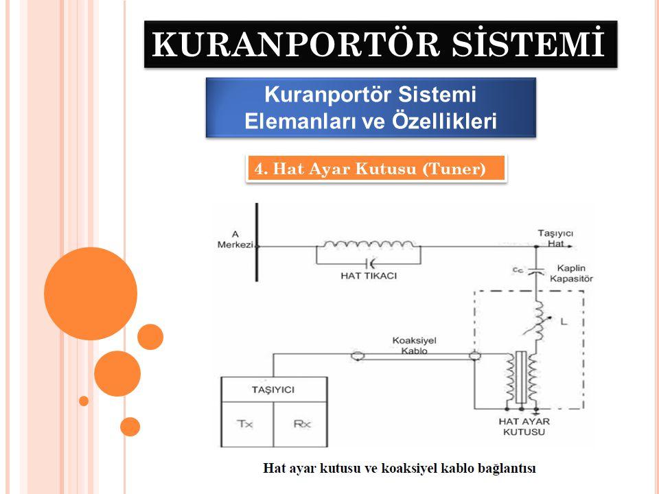 KURANPORTÖR SİSTEMİ Kuranportör Sistemi Elemanları ve Özellikleri 4. Hat Ayar Kutusu (Tuner)