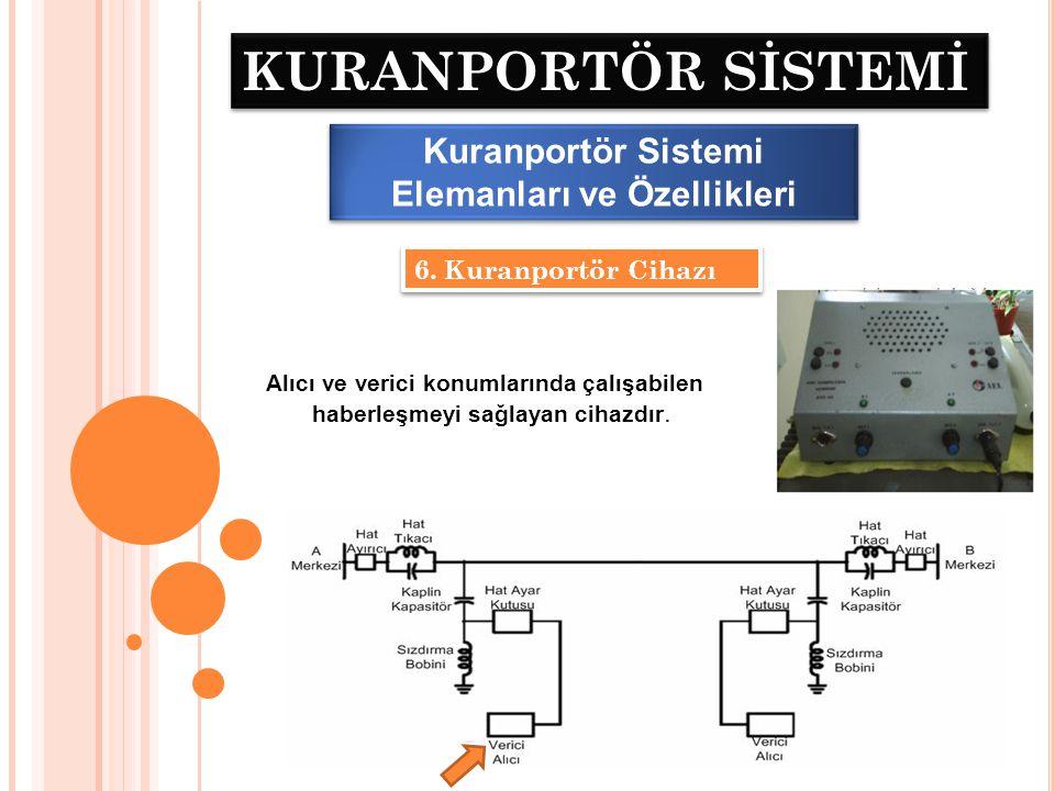 KURANPORTÖR SİSTEMİ Kuranportör Sistemi Çalışma Prensibi • Kuranportör (Power Line Carrier – PLC) gerilim hatları üzerinden haberleşmeyi sağlayan bir tekniktir.