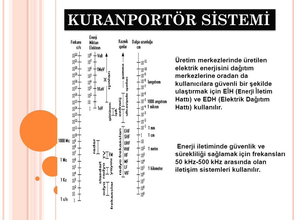 KURANPORTÖR SİSTEMİ Bu sistemlere EİH taşıyıcı (Power Line Carrier –PLC- ya da kuranportör) sistemleri denir.