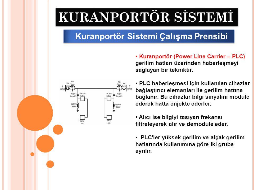 KURANPORTÖR SİSTEMİ Kuranportör Sistemi Çalışma Prensibi 38 kV ve üzerindeki gerilimlerde iletim hatlarının sağladığı bant aralığından faydalanarak 50 kHz.