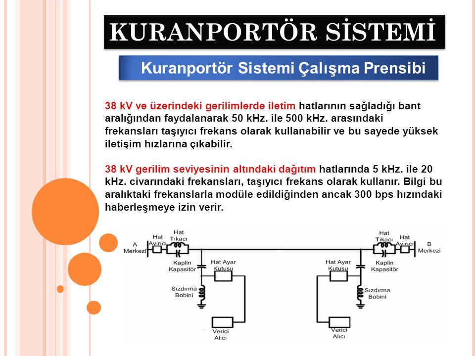 KURANPORTÖR SİSTEMİ Kuranportör Sistemi Çalışma Prensibi Bu hız birçok scada fonksiyonu için yetersiz kalacağı için sadece bazı özel amaçlar için kullanılır.