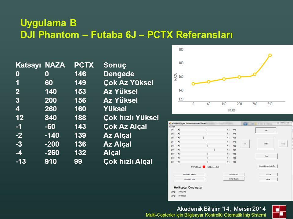 Uygulama B DJI Phantom – Futaba 6J – PCTX Referansları Katsayı NAZA PCTX Sonuç 0 0 146 Dengede 1 60 149 Çok Az Yüksel 2 140 153 Az Yüksel 3 200 156 Az