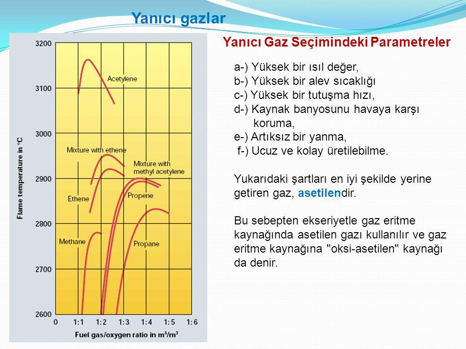 Yanıcı Gaz Seçimindeki Parametreler a-) Yüksek bir ısıl değer, b-) Yüksek bir alev sıcaklığı c-) Yüksek bir tutuşma hızı, d-) Kaynak banyosunu havaya