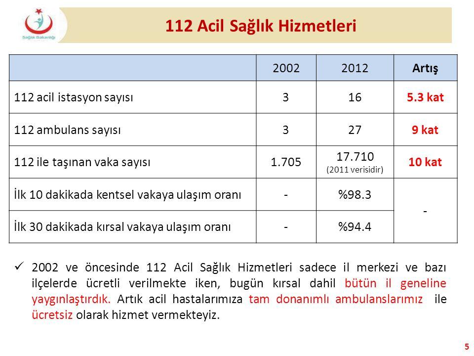 5 20022012Artış 112 acil istasyon sayısı3165.3 kat 112 ambulans sayısı3279 kat 112 ile taşınan vaka sayısı1.705 17.710 (2011 verisidir) 10 kat İlk 10