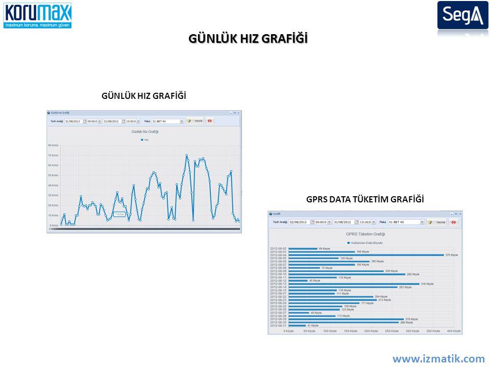GÜNLÜK HIZ GRAFİĞİ www.izmatik.com GÜNLÜK HIZ GRAFİĞİ GPRS DATA TÜKETİM GRAFİĞİ