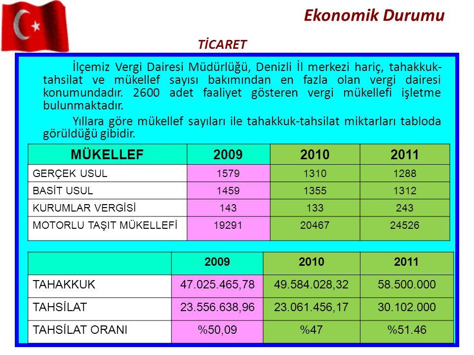 Ekonomik Durumu TİCARET MÜKELLEF200920102011 GERÇEK USUL157913101288 BASİT USUL145913551312 KURUMLAR VERGİSİ143133243 MOTORLU TAŞIT MÜKELLEFİ192912046