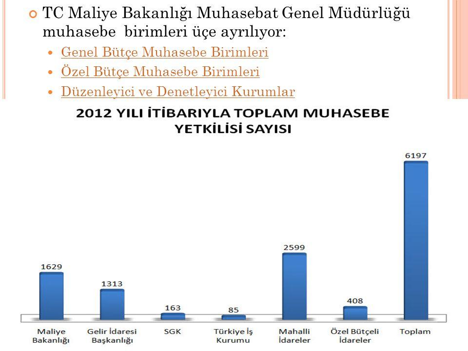 TC Maliye Bakanlığı Muhasebat Genel Müdürlüğü muhasebe birimleri üçe ayrılıyor:  Genel Bütçe Muhasebe Birimleri Genel Bütçe Muhasebe Birimleri  Özel