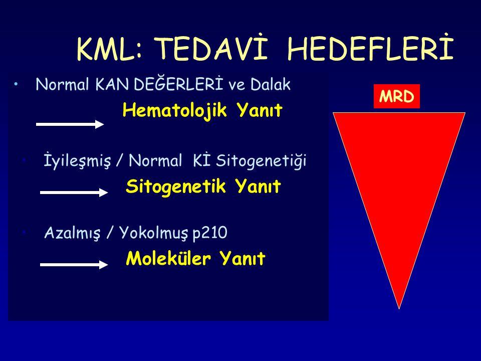 • Normal KAN DEĞERLERİ ve Dalak Hematolojik Yanıt KML: TEDAVİ HEDEFLERİ • İyileşmiş / Normal Kİ Sitogenetiği Sitogenetik Yanıt • Azalmış / Yokolmuş p2