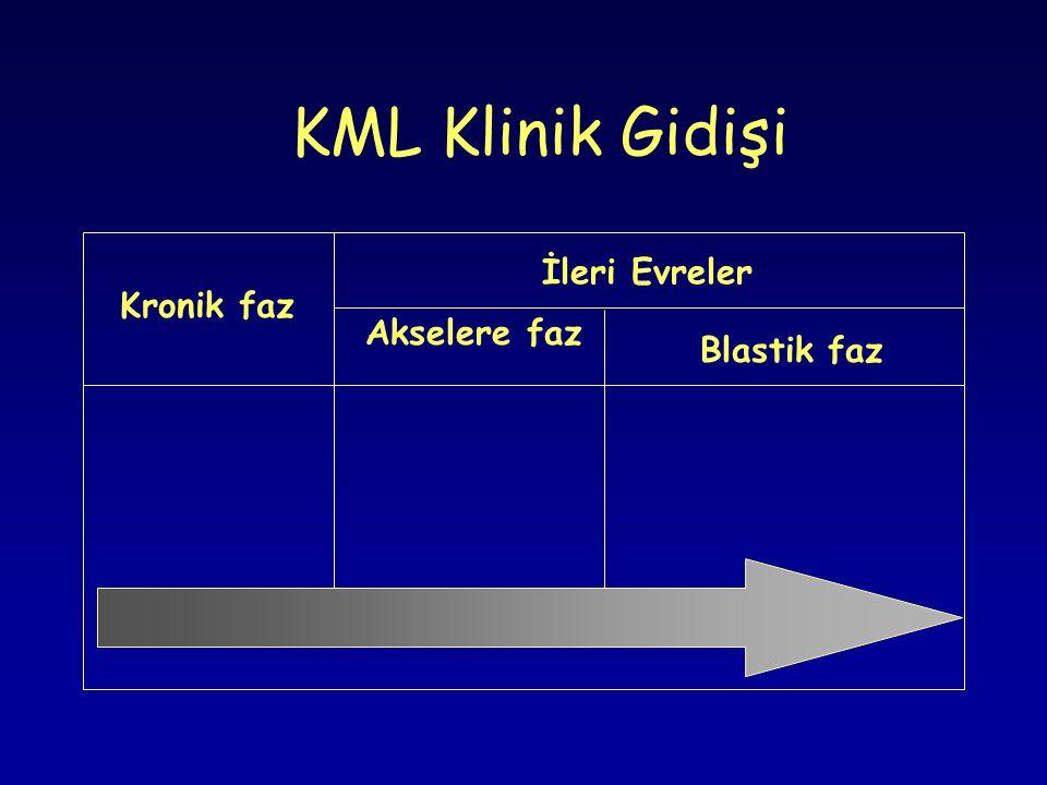 KML Klinik Gidişi Kronik faz Akselere faz Blastik faz İleri Evreler