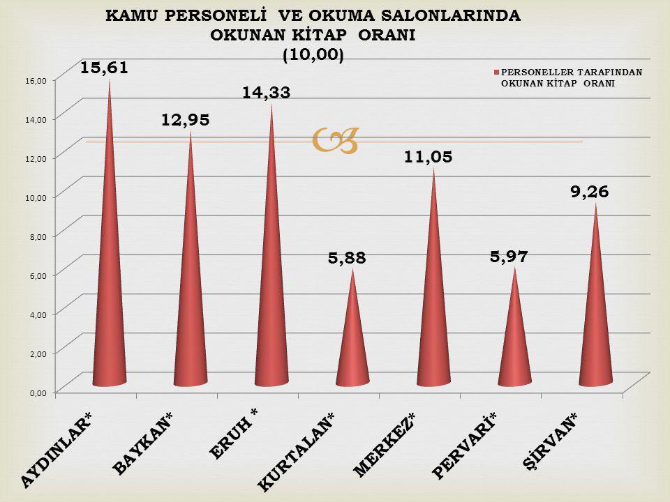 2013 YILINDA 2.311.232 KİTAP OKUNDU