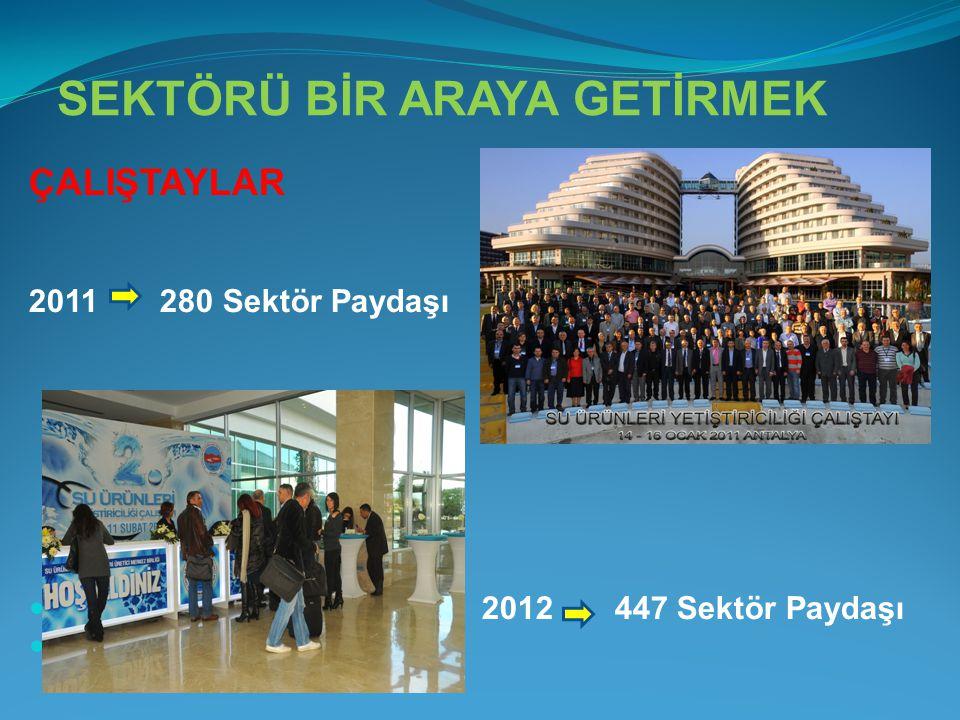 SEKTÖRÜ BİR ARAYA GETİRMEK ÇALIŞTAYLAR 2011 280 Sektör Paydaşı  2012 447 Sektör Paydaşı 