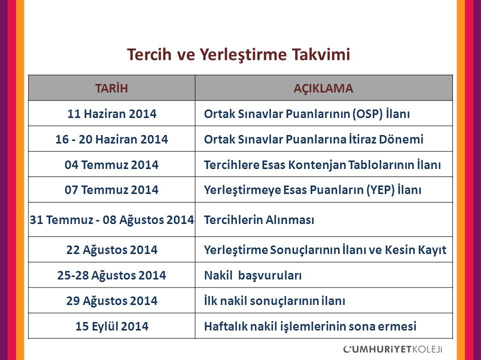 Tercih ve Yerleştirme Takvimi TARİHAÇIKLAMA 11 Haziran 2014Ortak Sınavlar Puanlarının (OSP) İlanı 16 - 20 Haziran 2014Ortak Sınavlar Puanlarına İtiraz