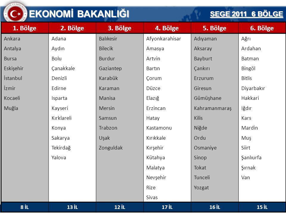 15 EKONOMİ BAKANLIĞI Teşvik Uygulama ve Yabancı Sermaye Genel Müdürlüğü SEGE 2011 6 BÖLGE 1. Bölge2. Bölge3. Bölge4. Bölge5. Bölge6. Bölge AnkaraAdana