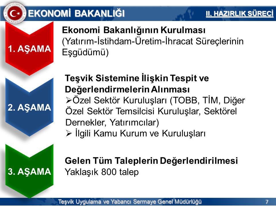 7 EKONOMİ BAKANLIĞI Teşvik Uygulama ve Yabancı Sermaye Genel Müdürlüğü 1. AŞAMA Ekonomi Bakanlığının Kurulması (Yatırım-İstihdam-Üretim-İhracat Süreçl
