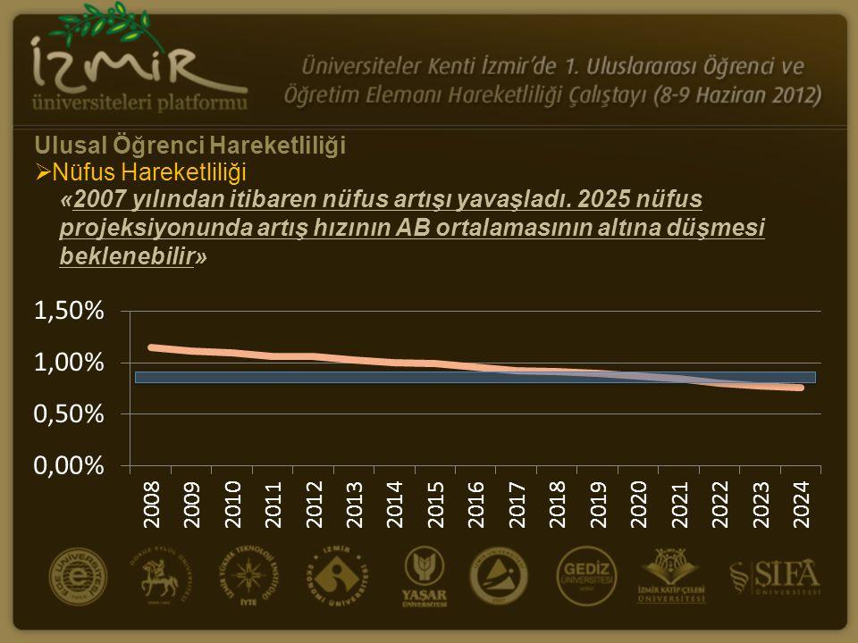«2007 yılından itibaren nüfus artışı yavaşladı. 2025 nüfus projeksiyonunda artış hızının AB ortalamasının altına düşmesi beklenebilir» Ulusal Öğrenci