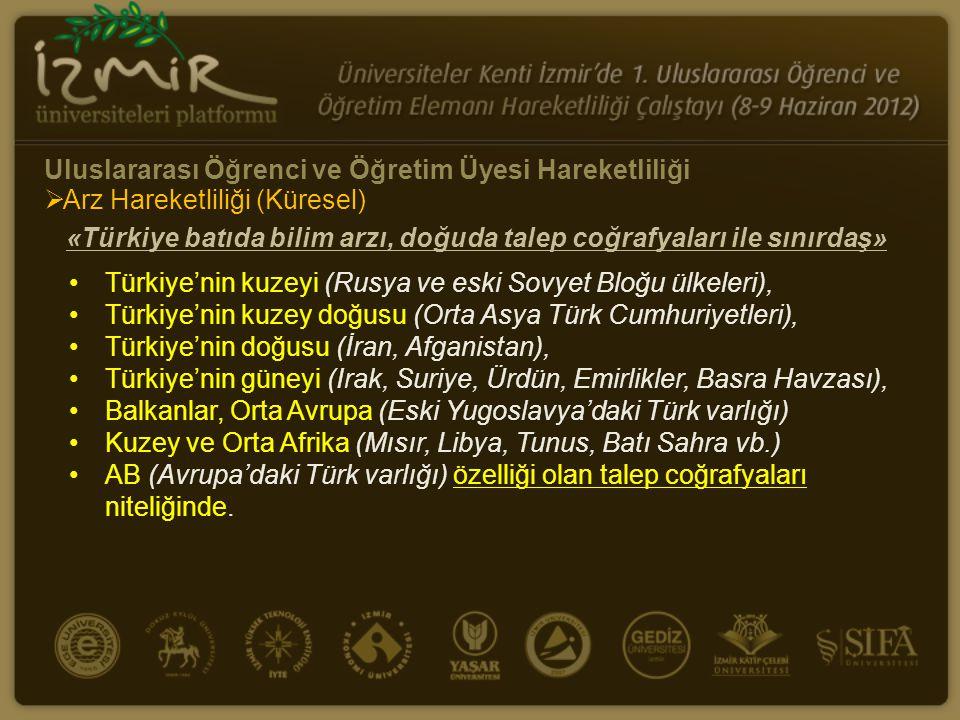 •Türkiye'nin kuzeyi (Rusya ve eski Sovyet Bloğu ülkeleri), •Türkiye'nin kuzey doğusu (Orta Asya Türk Cumhuriyetleri), •Türkiye'nin doğusu (İran, Afgan