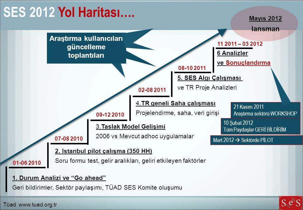 """SES 2012 Yol Haritası…. 1. Durum Analizi ve """"Go ahead"""" Geri bildirimler, Sektör paylaşımı, TÜAD SES Komite oluşumu 2. Istanbul pilot çalışma (350 HH)"""