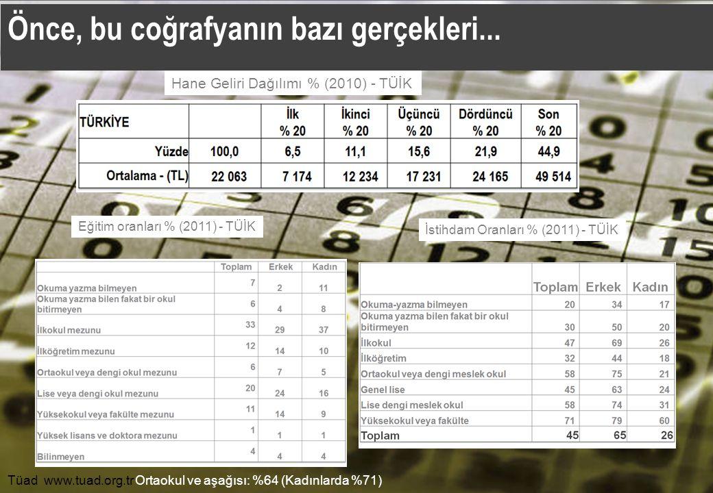 Tüad www.tuad.org.tr Önce, bu coğrafyanın bazı gerçekleri... İstihdam Oranları % (2011) - TÜİK Eğitim oranları % (2011) - TÜİK Hane Geliri Dağılımı %