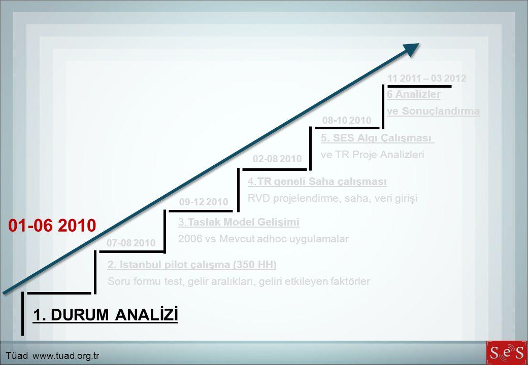 1. DURUM ANALİZİ 2. Istanbul pilot çalışma (350 HH) Soru formu test, gelir aralıkları, geliri etkileyen faktörler 3.Taslak Model Gelişimi 2006 vs Mevc