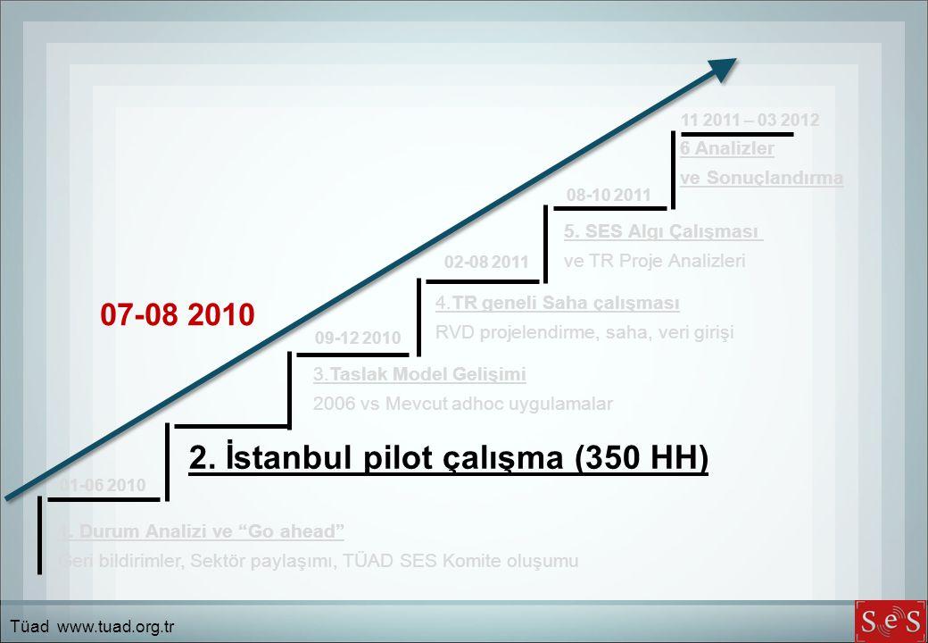 """1. Durum Analizi ve """"Go ahead"""" Geri bildirimler, Sektör paylaşımı, TÜAD SES Komite oluşumu 2. İstanbul pilot çalışma (350 HH) 3.Taslak Model Gelişimi"""