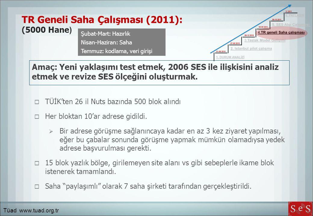 23 Amaç: Yeni yaklaşımı test etmek, 2006 SES ile ilişkisini analiz etmek ve revize SES ölçeğini oluşturmak.