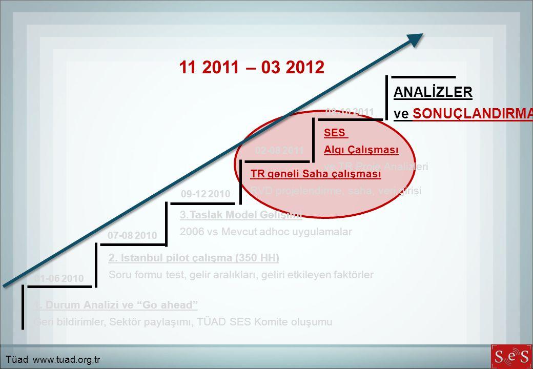 """1. Durum Analizi ve """"Go ahead"""" Geri bildirimler, Sektör paylaşımı, TÜAD SES Komite oluşumu 2. Istanbul pilot çalışma (350 HH) Soru formu test, gelir a"""